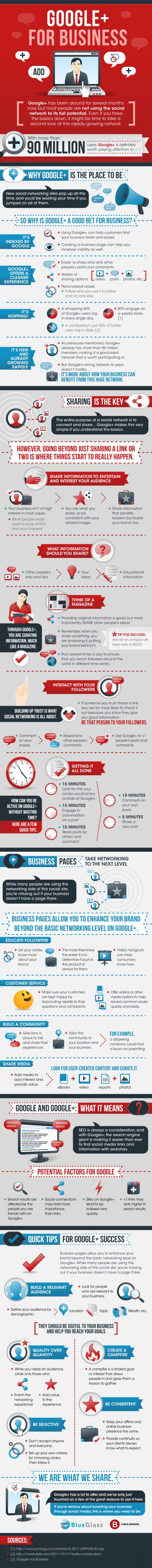 Infografik: Ökosystem rund um Google+ (BlueGlass)