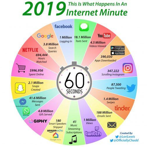 Infografik Social-Media-Marketing: Das passiert innerhalb einer Minute im Internet (Lori Lewis / OfficiallyChadd)