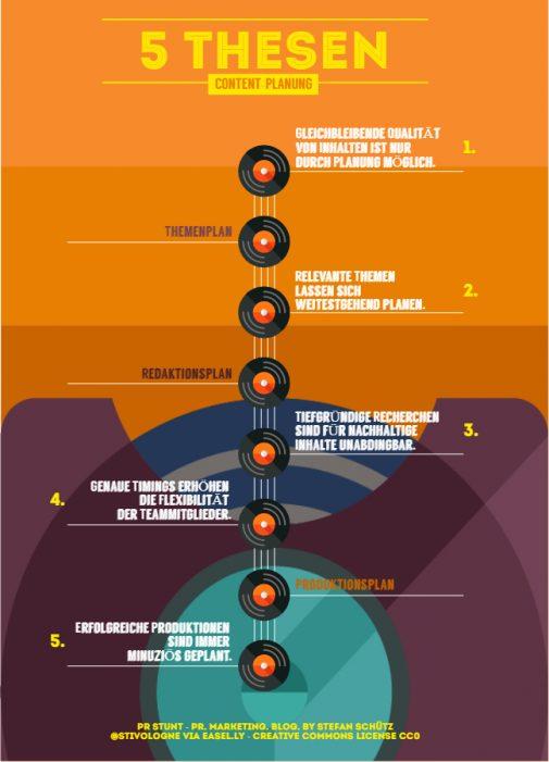 Infografik 5 Thesen für erfolgreiche Content-Planung: Wann bedarf es welches Tool? (Stefan Schütz / PR Stunt)