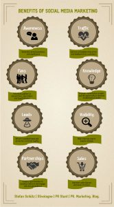 Infographics Benefits of Social Media Marketing (Stefan Schütz / PR Stunt)