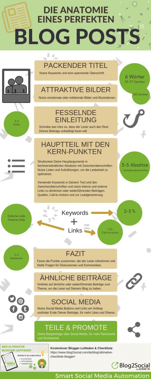 Die Anatomie eines perfekten Blogpost mit nützlichen SEO-Praxistipps (PR Gateway)
