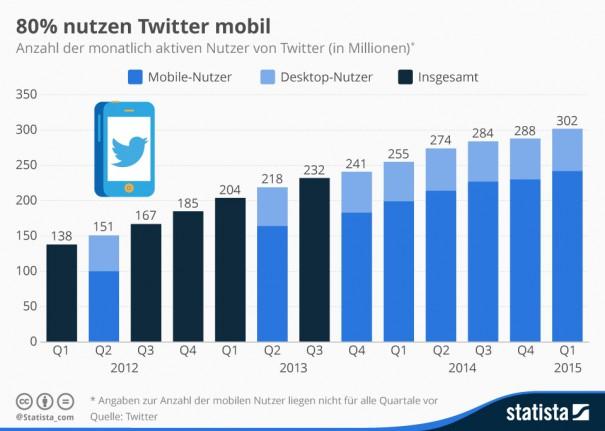 Twitter und Tweets - versteht ihr was von Vögeln?
