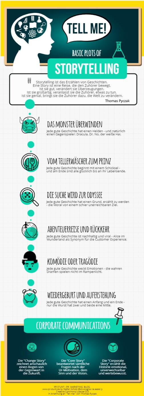 Tell me! Infografik zum Bestseller über Storytelling (Stefan Schütz / PR Stunt)