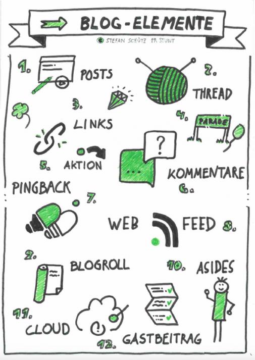 12 Blog-Elemente, die jeder Blogger verinnerlicht hat