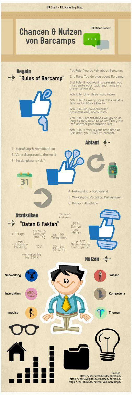 Infografik Chancen und Nutzen von Barcamps (Stefan Schütz / PR Stunt)