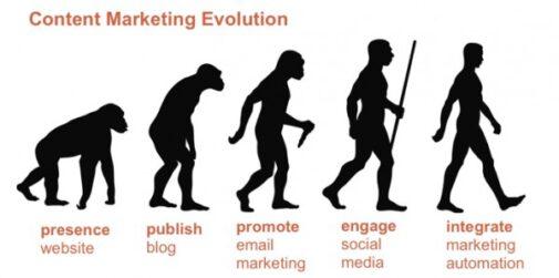Die 5 Phasen der Content-Marketing-Evolution (Content Marketing Institute)