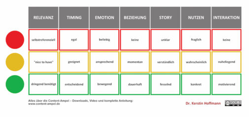 Storytelling-Skills und Content-Ampel (Kerstin Hoffmann / PR-Doktor)