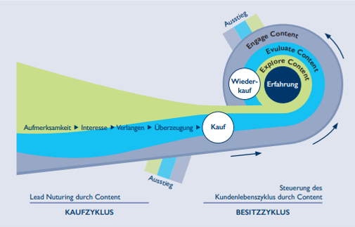 Grundlagen von Lean Content Marketing - Content-driven Trust (BVDW)