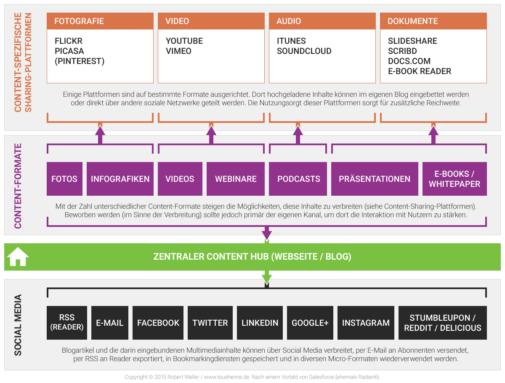 Corporate Blogs als Content Hub (Robert Weller / toushenne)