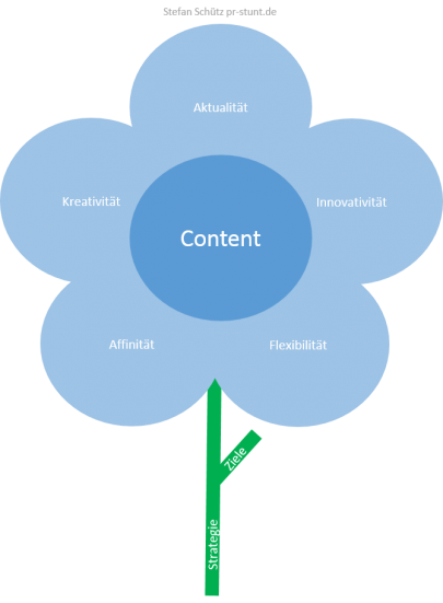 Abbildung zu Content Marketing