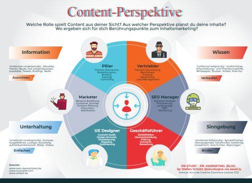 Content-Marketing-Tipps zur Erstellung eines Rollenmodells (Stefan Schütz / PR Stunt)