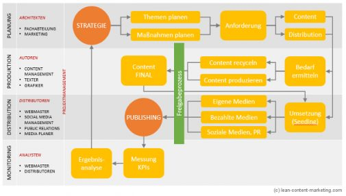 Infografik Content-Workflow: Verschiedene Phasen der Content-Planung (lean-content-marketing.com)