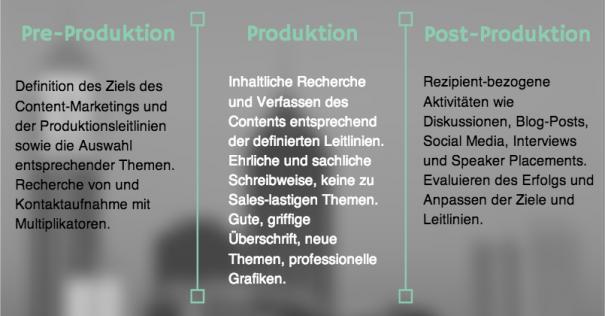 Die Content-Produktionsphasen und ihre Erfolgskriterien