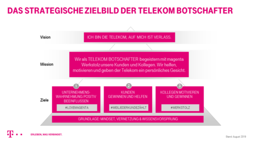 Strategische Zielsetzung Telekom-Botschafter (Deutsche Telekom)