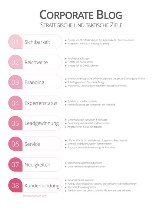 Corporate Blogging: strategische und taktische Ziele (Ralph Scholze / webpixelkonsum)