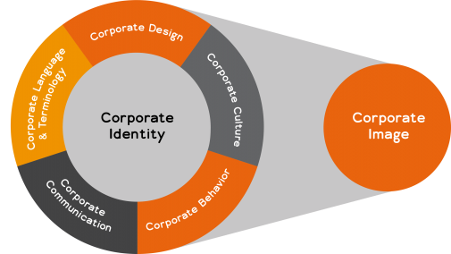 Infografik Corporate Identity und Corporate Image (Lionbridge)
