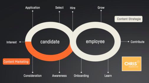 Content-Marketing entlang der Employee Journey (Christian Münch)