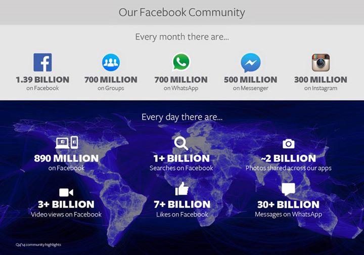 Blauer Riese Facebook - einfach riesig, der Kleine