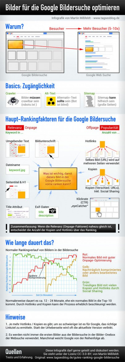Bilder für die Google-Bildersuche optimieren