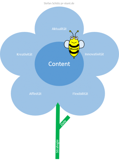 Bee meets Content Flower