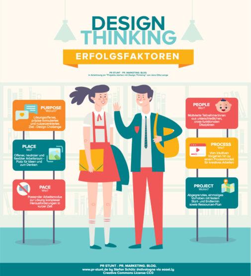 Erfolgsfaktoren von Design Thinking (Stefan Schütz / PR Stunt)