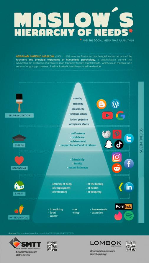 Infografik Bedürfnispyramide meets Social Media (Social Media Tic's and Training / Stefan Schütz)
