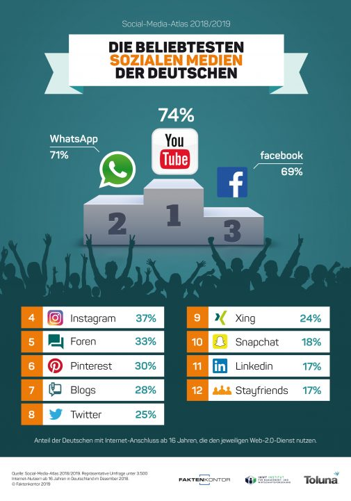 Social-Media-Marketing-Trends: YouTube vor WhatsApp vor Facebook (Faktenkontor)