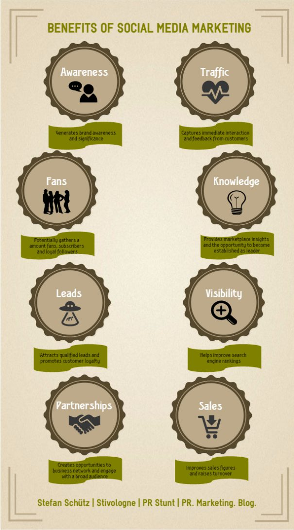 Infographics Benefits of Social Media Marketing (Stefan Schütz / PR Stunt)