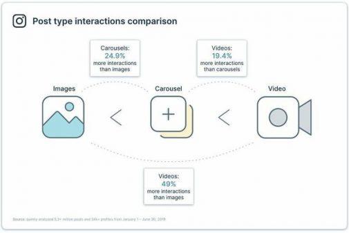 Erfolgreiche Instagram-Werbung führt über Video und Bewegtbild (Quintly)