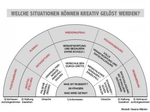 Situative Kreativität für Public Relations