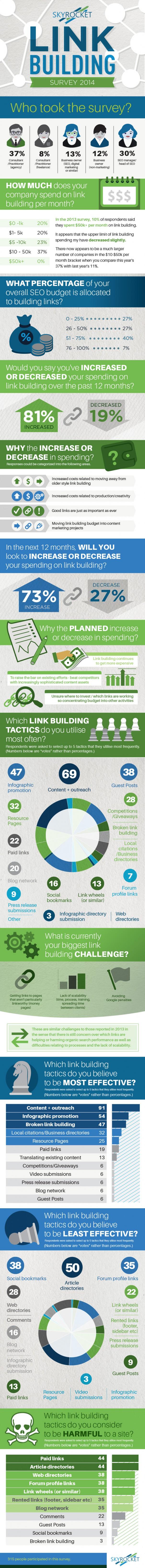 Linkbuilding Infografik