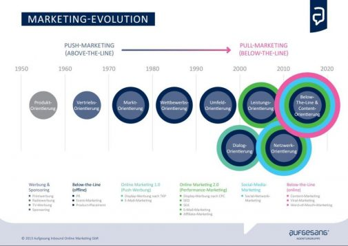 Marketing-Evolution: Der Weg zur optimalen Online-Marketing-Konzeption (Olaf Kopp / Aufgesang)