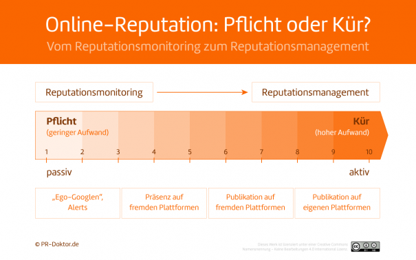 Reputationsmanagement im Social Web