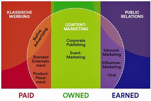 Content Marketing zwischen Werbung und Public Relations