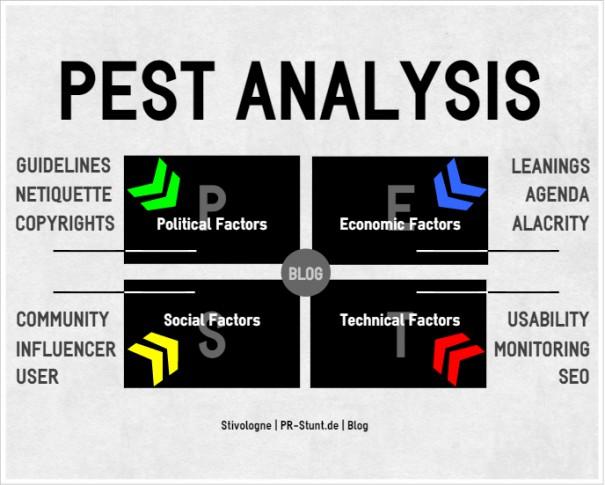 Blogosphäre- und Marktchancenanalyse