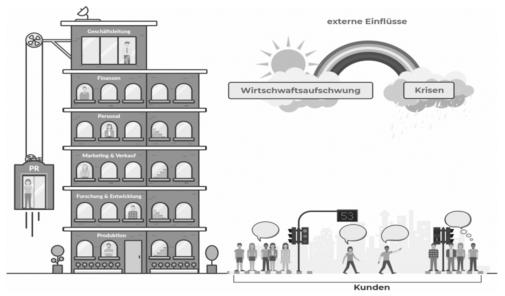 PR-Grundlagen: Komplexität, Bedeutung und Positionierung in Unternehmen (Meike Neitz / Marie-Christine Schindler)