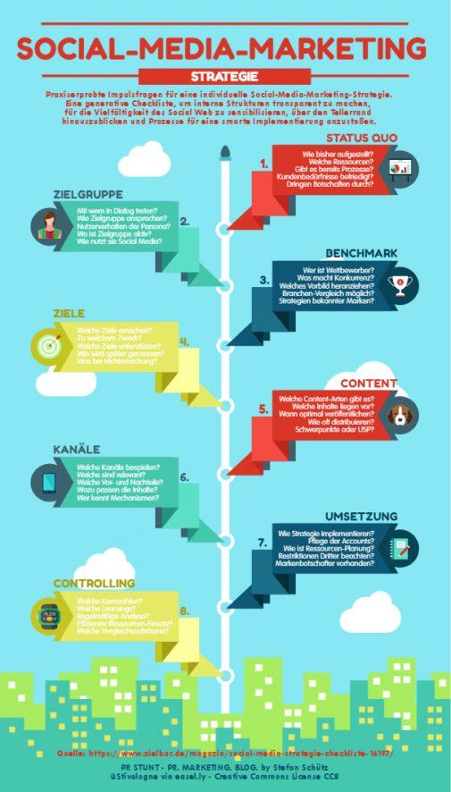 Impulsfragen für eine erfolgreiche Strategie im Social-Media-Marketing (Stefan Schütz / PR Stunt)