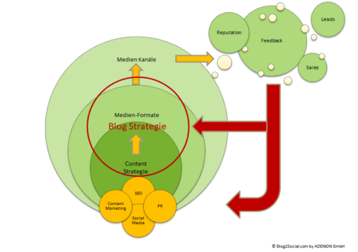 Corporate Blogs als strategische Content-Zentrale (Blog2Social / Adenion)