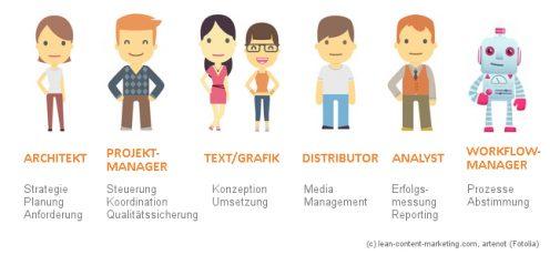 Infografik Content-Team: Verschiedene Rollen innerhalb der Content-Planung (lean-content-marketing.com)