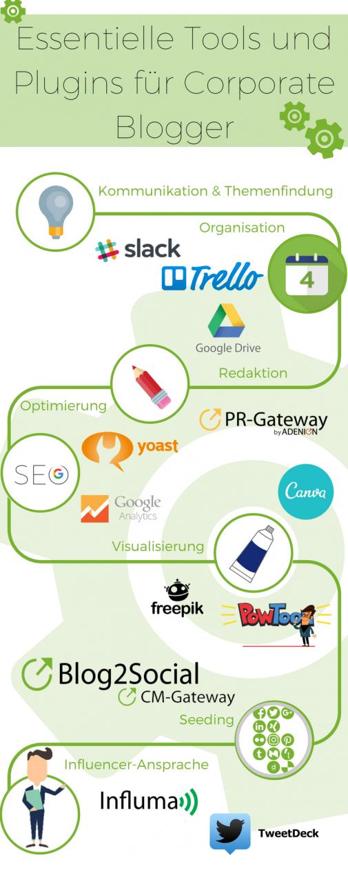 Infografik Tools und Plugins für Corporate Blogger (Blog2Social)
