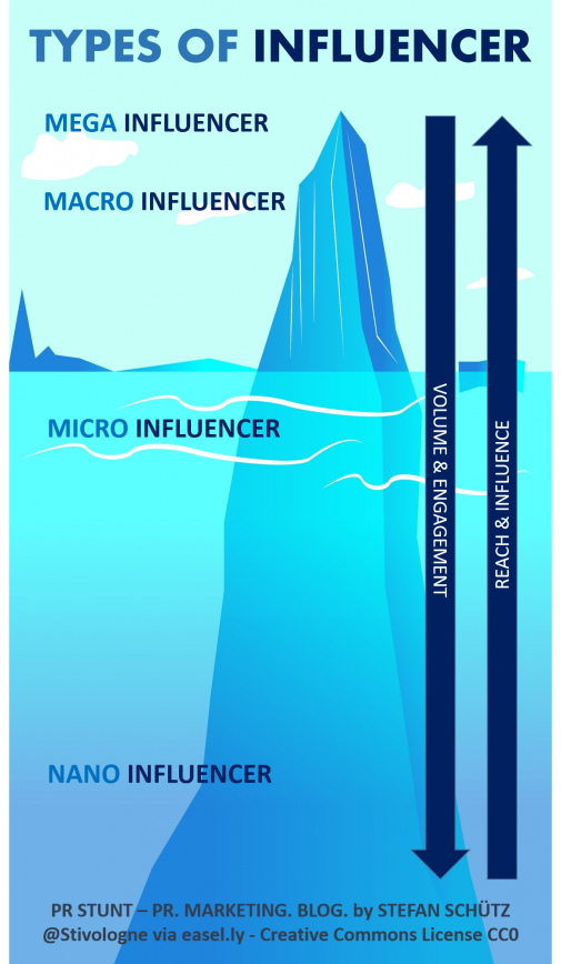 Types of Influencer als Grundlage der Influencer Relations (MoteOo / Pixabay)