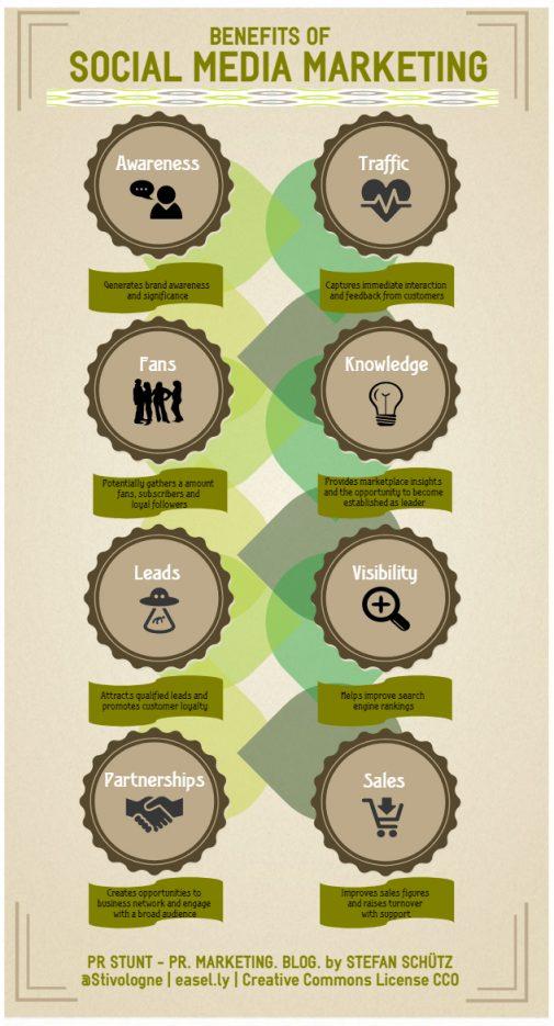 Infografik: Vorteile von Social-Media-Marketing (Stefan Schütz / PR Stunt)