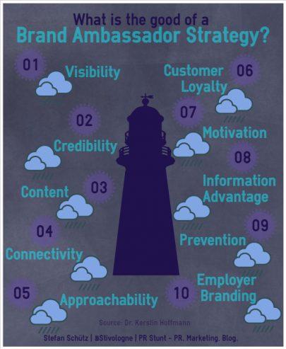 Erfolgreiche Kommunikationsstrategien mit starken Markenbotschaftern aus dem Unternehmen