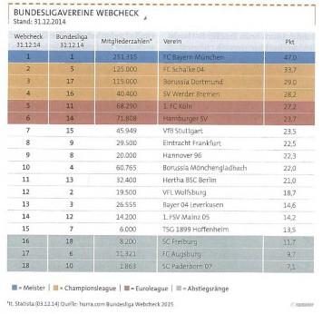 Fußball-Bundesliga-Vereine im Vergleich